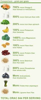 Chia Seed Comparison Chart This Stuff Is Amazing And Has