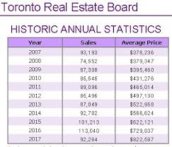 December 2019 Treb Toronto Real Estate Board Average
