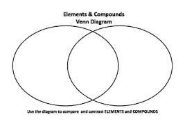 Elements Of A Venn Diagram A Simple Venn Diagram To Compare Elements And Compounds