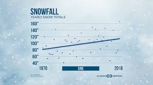 Palm Springs Average Temperature Chart Snowfall Totals Are Changing In These Cities Climate Central