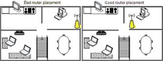 easy tips to increase the range of your wireless router wireless router position