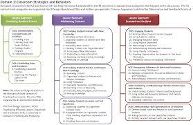 Marzano Elements Chart The Marzano Causal Teacher Evaluation Model Alignment To