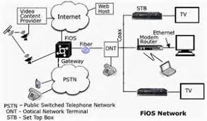 verizon fios dvd wiring diagram verizon fios setup diagram images diagram verizon fios router for fiber tech diagram of wiring for