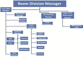 Hotel Front Office Organizational Chart Chapter 1 Introduction To Front Office Pdf Free Download