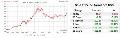 Gold Price 5 Years Chart India How Gold Prices Are Changing In The Us And India