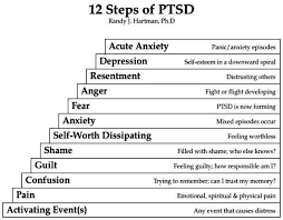 best domestic violence information facts images are you suffering ptsd