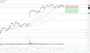 Intel Stock Price Chart Intc Stock Price And Chart Tradingview