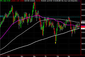 3 Big Stock Charts For Thursday Pfizer Coty And Pioneer