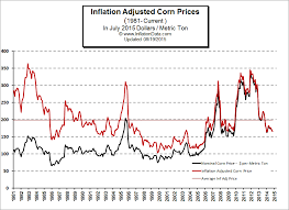 Corn Commodity Price Chart Inflation Adjusted Price Of Corn