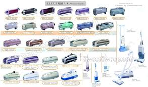electrolux parts. the legend of electrolux models from 1924 - present parts