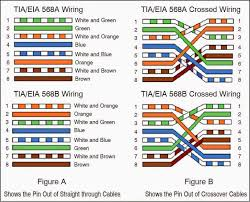 patch cable wiring diagram Patch Cable Wiring Diagram cat5 patch cable wiring diagram ewiring patch cable wiring diagram pdf