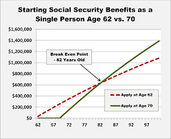 What Is The Best Age To Apply For Social Security