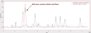 Chromatogram Graph