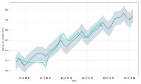 Bharti Airtel Stock Chart Bharti Airtel Ltd Price Bharti Airtel Ltd Forecast With