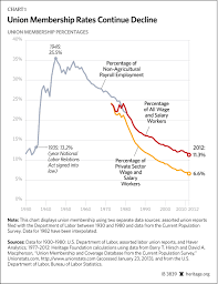 Unions Then Now Cna Nnu Facts