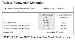 Irs Limits On Aca Advance Premium Tax Credit Repayment