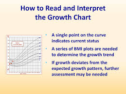 How To Interpret A Growth Chart Ppt Assessing Child Growth Using Body Mass Index Bmi For