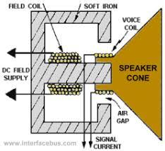speaker manufacturers piezo, speakers, buzzers vendors Speaker Diagram electromagnetic speaker drawing electromagnetic speaker diagram speaker diagrams wiring