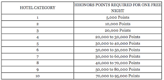 Hilton Hhonors Reward Chart A Major Hilton Devaluation Is Upon Us Heres What To Do