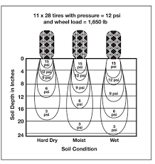 Soil Compaction Chart Nmsu Understanding And Managing Soil Compaction In