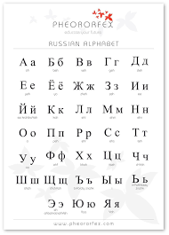Russian Alphabet Poster Kids Room Russian Alphabet Alphabet