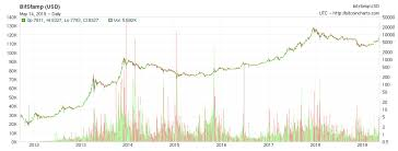 Bitcoin Is Back And Its Going Higher Bitcoin Usd