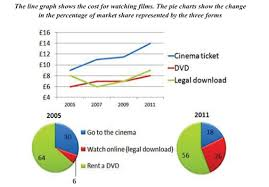 Line Graph And Pie Chart Ielts The Line Graph Shows The Cost For Watching Films The Pie