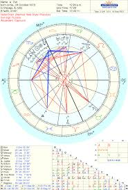 Why Does My Moon Persona Chart Look Like It Belongs To A