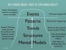 iceberg theory of thinking related keywords suggestions god s faint path the iceberg model
