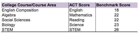Act Score Chart Percentile Finding And Achieving Your Target Act Score