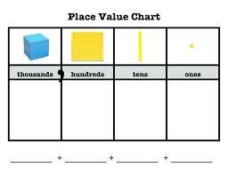 Thousands Chart Worksheet Ones Tens Hundreds Thousands Chart Pdf Bedowntowndaytona Com