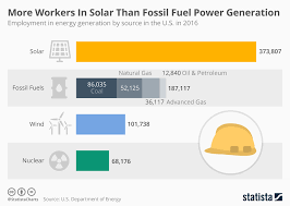 Chart More Workers In Solar Than Fossil Fuel Power