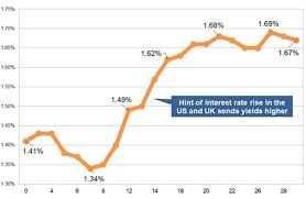 Gilt Yields Rise Sharply As Us And Uk Signal Interest Rate Rise