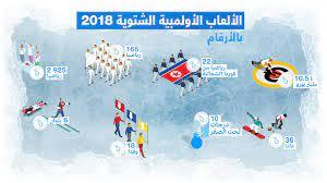 الألعاب الأولمبية الشتوية في كوريا الجنوبية بالأرقام - FRANCE 24
