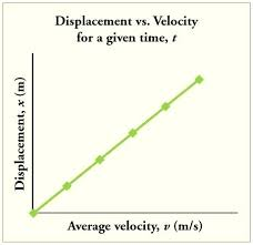 Speed Vs Velocity Difference Between Angular And Linear Speed Math Line Graph
