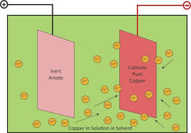 Copper Refining Flow Chart Copper Mining And Processing Processing Of Copper Ores