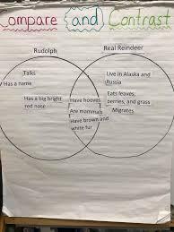 Pumpkin Venn Diagram Venn Diagram The Kindergarten All Stars