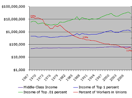 Chart Middle Class Income Its Up To Us To Rebuild The Middle Class