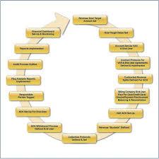 Revenue Cycle Management Flow Chart Medical Billing