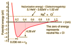 Bonding Comparison Chart Chemical Bonds