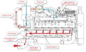 boost egt and horsepower seaboard marine marine engine air flow diagram · egt probe