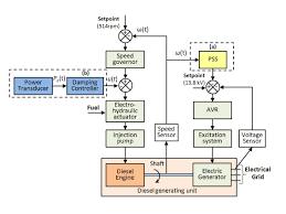 block diagram of diesel generator the wiring diagram block diagram generator control system vidim wiring diagram block diagram