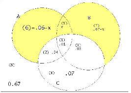 Venn Diagram Shading Examples Noteschap4 Htm