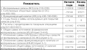 КФ функционирующий капитал СОС долгосрочные займы  Таблица 1 3