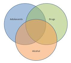 Drugs Venn Diagram Boolean Logic Composing A Search Guides At University Of