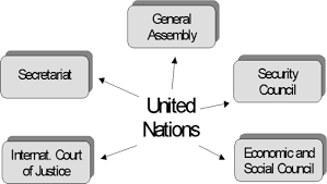 united nations organs and functions of the un peacekeeping  the main parts of the un