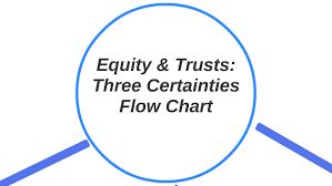 Equity Trusts Three Certainties Flow Chart By Rebekah