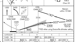 Quiz Instrument Approach Plate Challenge Air Facts Journal