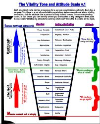 Science Of Survival Prediction Of Human Behavior Ex