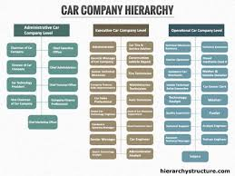 Car Dealership Organizational Chart Car Company Hierarchy Business Hierarchical Structure
